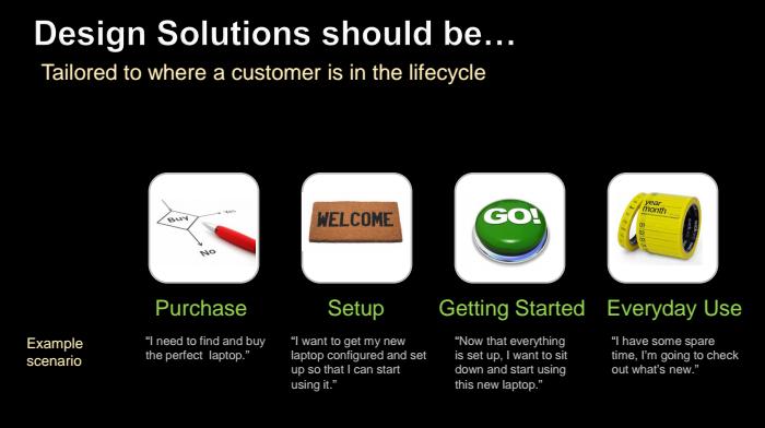 Consumer Retailer Design Concept