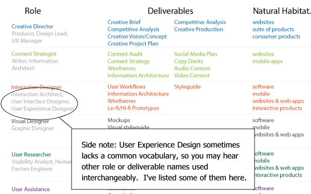 What are typical User Experience Roles, Deliverables & Process?