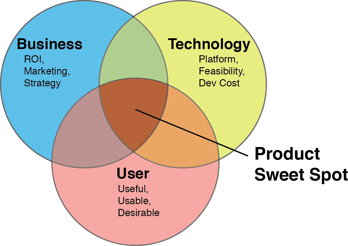 User Experience Design Fundamentals: From People to Product