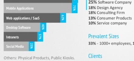 Canadian UX Design Survey  | Vancouver UX (VanUE) Presentation