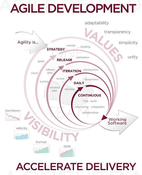 Software methodology doing good: Agile in other contexts